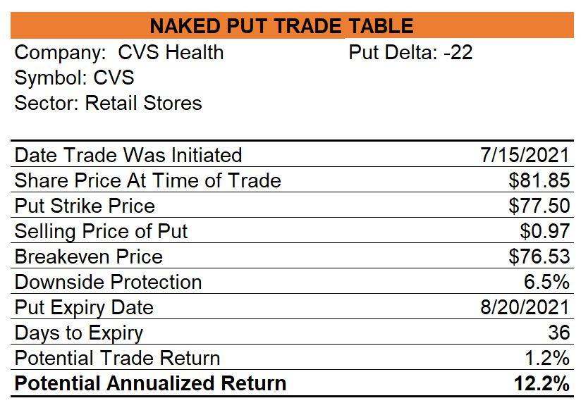 CVS Naked Put