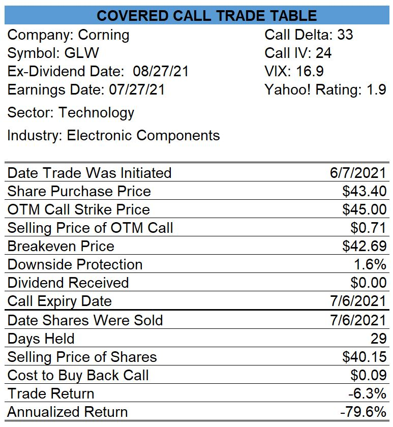 Corning Covered Call