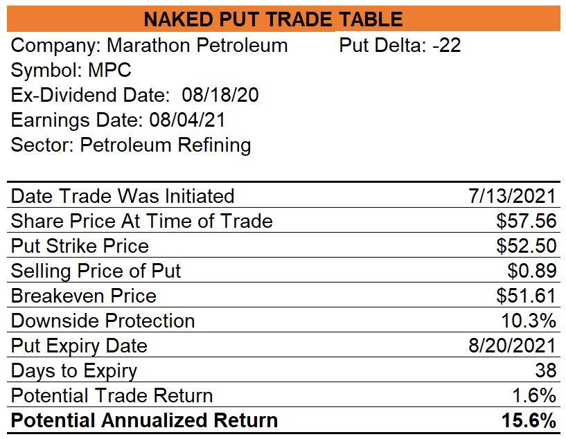 Marathon Petroleum Naked Put