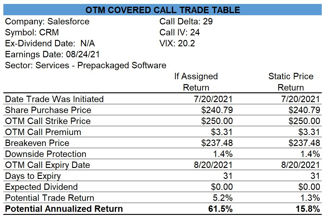 Salesforce Covered Call