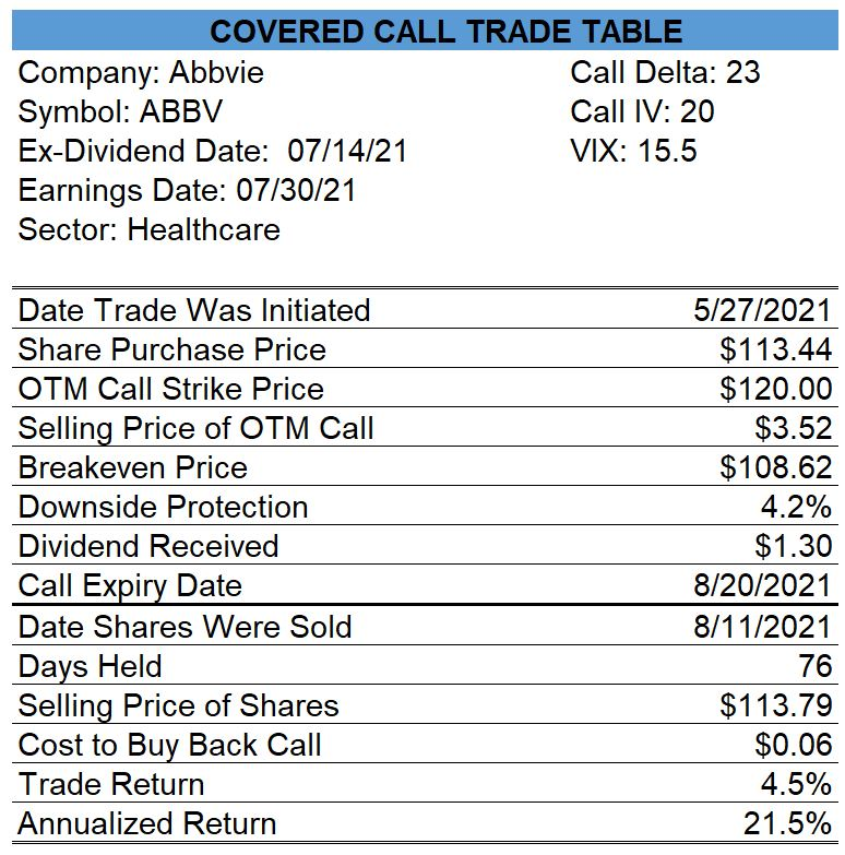 Abbvie Closed Covered Call