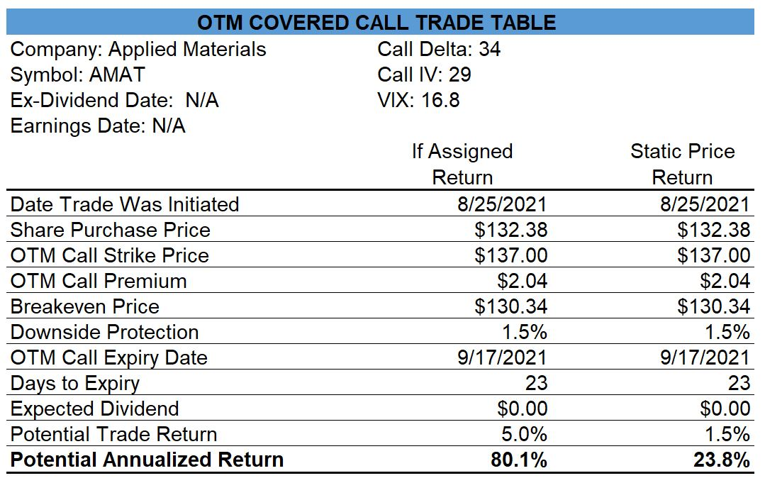 Applied Materials Covered Call