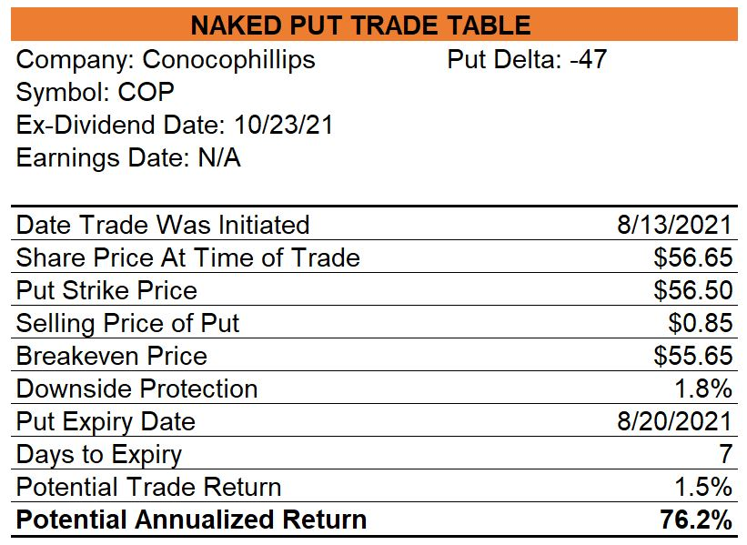Conocophillips Naked Put
