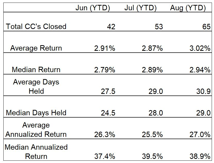 Covered Call Trade Summary Table