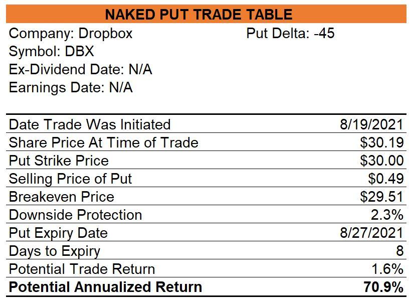 Dropbox Naked Puts