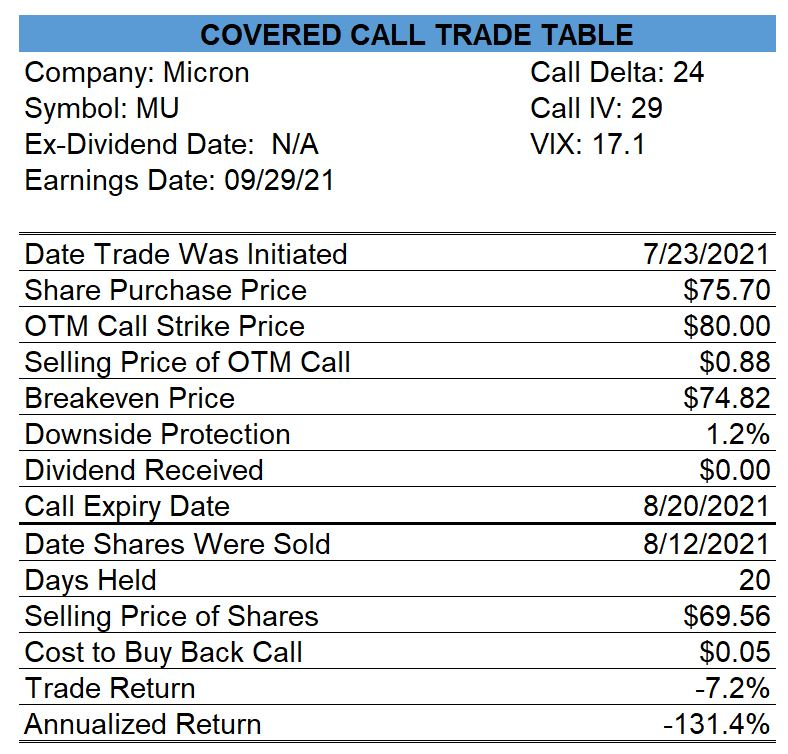 Micron Covered Call
