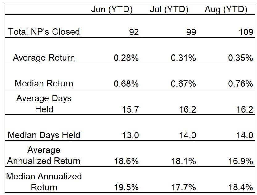 Naked Put Trade Summary Table