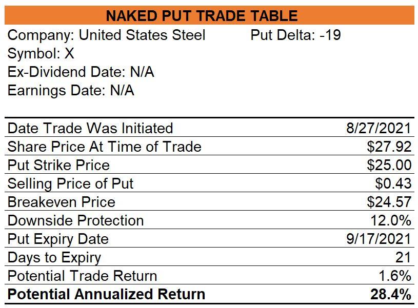 United States Steel Naked Put