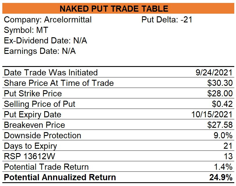 Arcelormittal Naked Puts