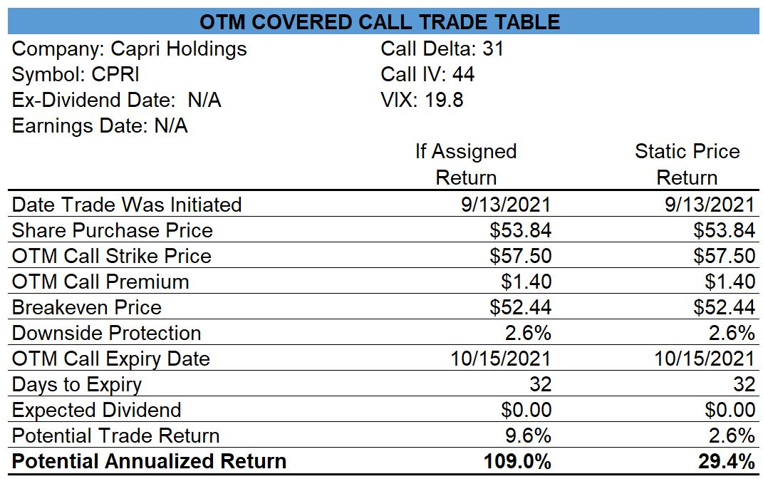Capri Holdings Covered Call