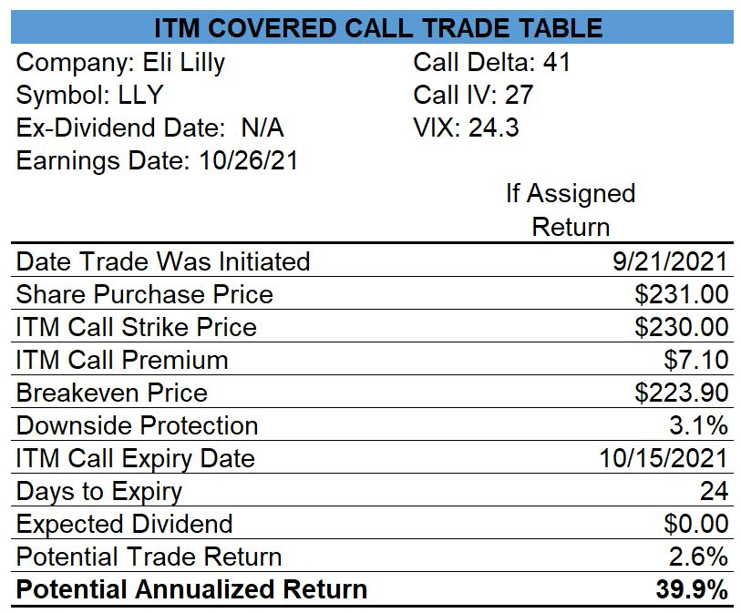 Eli Lilly Covered Calls