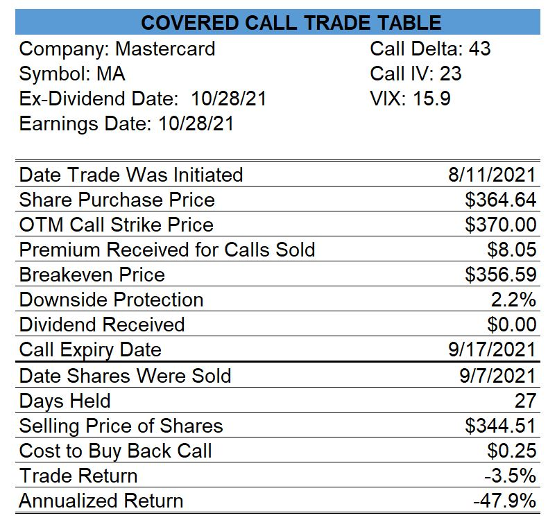 Mastercard Covered Call