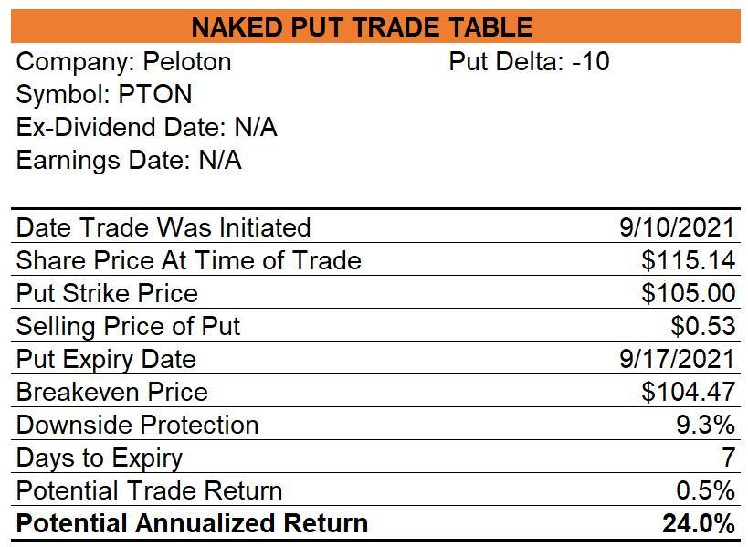 Peloton Naked Puts