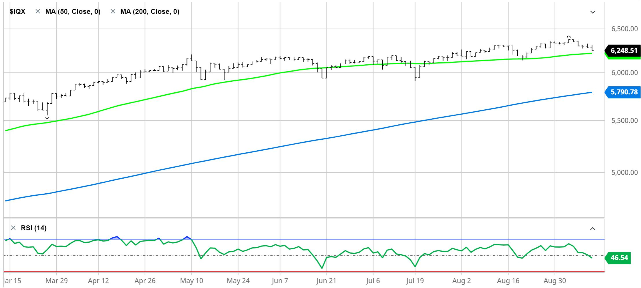 S&P 500 Equal Weighted Price Chart