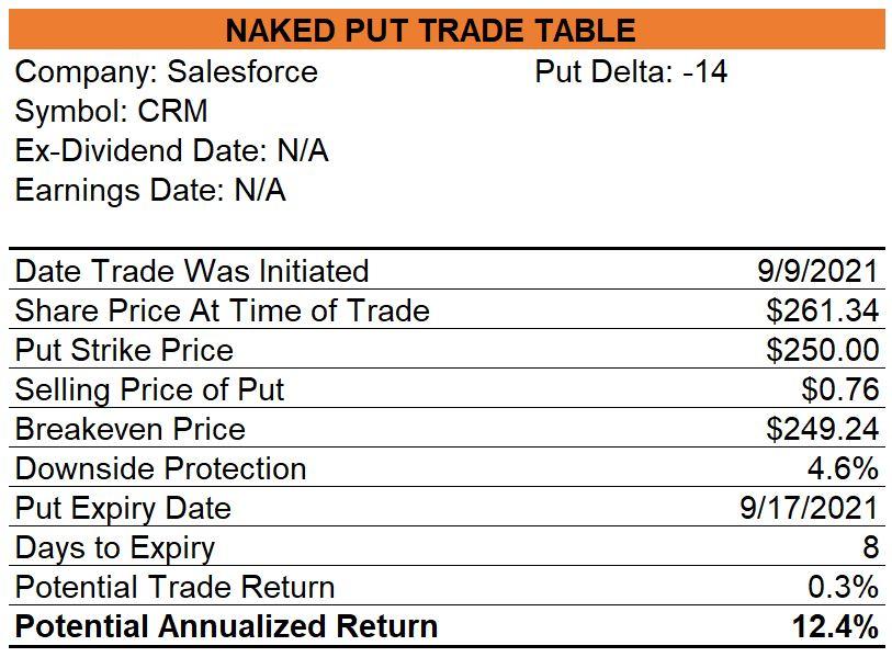 Salesforce Naked Puts