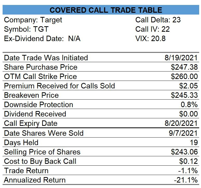 Target Covered Call