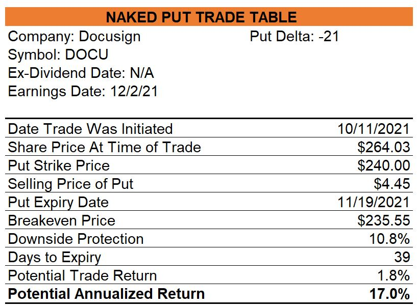 Docusign Naked Puts