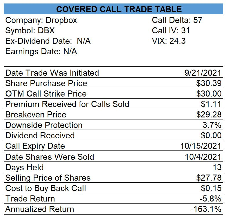 Dropbox Covered Call