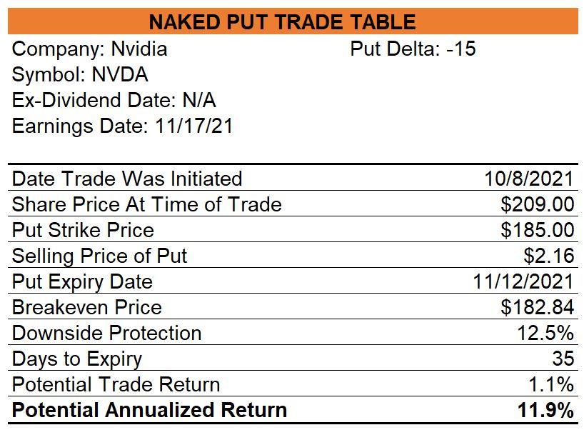 Nvidia Naked Puts