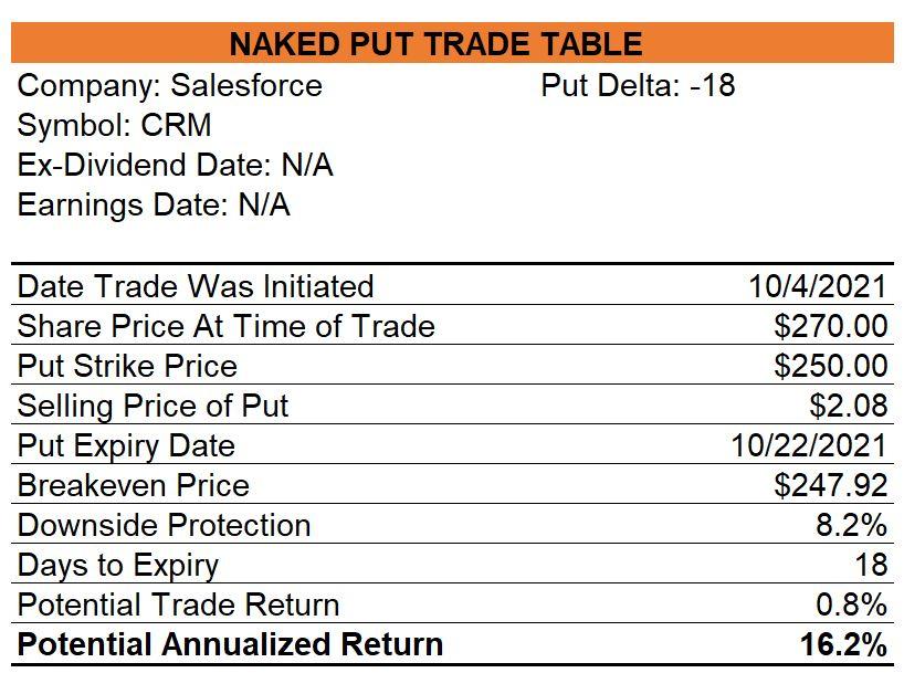 Salesforce Naked Put