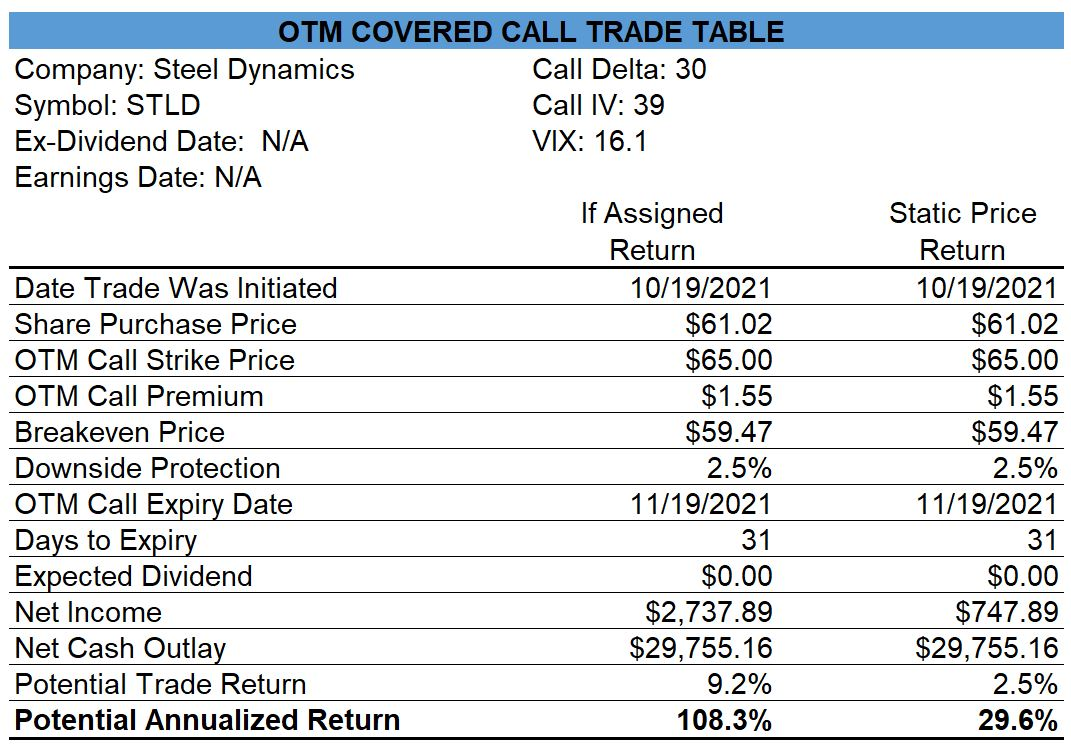 Steel Dynamics Covered Call