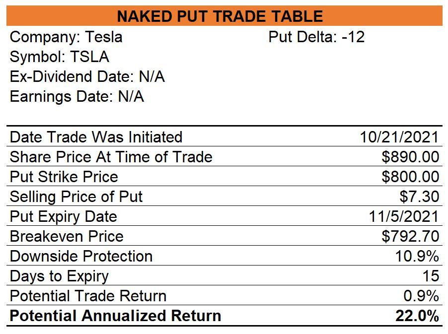 Tesla Naked Puts